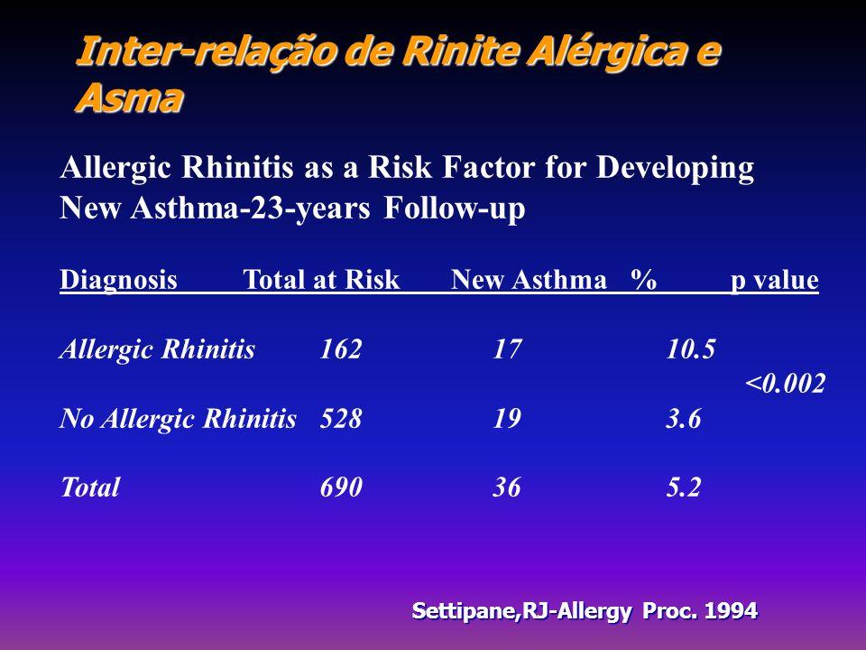 Inter-relação de Rinite Alérgica e Asma Allergic Rhinitis as a Risk Factor for Developing New Asthma-23-years Follow-up Diagnosis Total at Risk New As