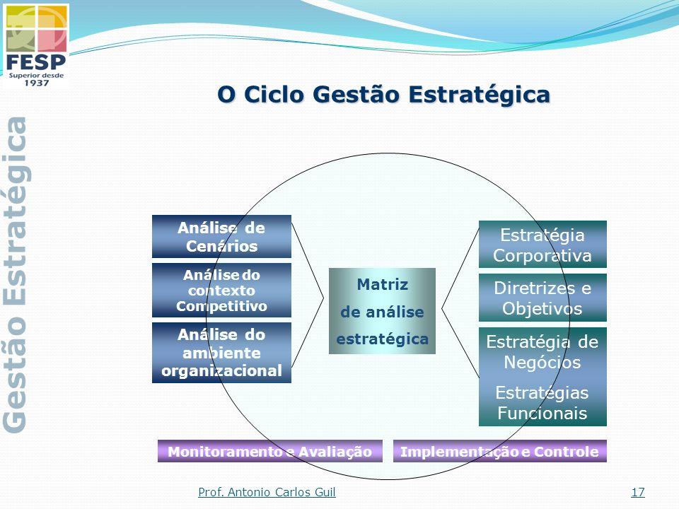 Análise de Cenários Análise do contexto Competitivo Análise do ambiente organizacional Estratégia Corporativa Diretrizes e Objetivos Estratégia de Neg