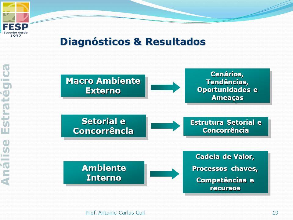 Diagnósticos & Resultados Macro Ambiente Externo Cenários, Tendências, Oportunidades e Ameaças Ambiente Interno Cadeia de Valor, Processos chaves, Com