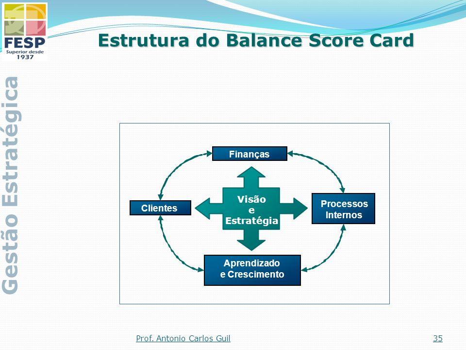Aprendizado e Crescimento Finanças Clientes Processos Internos Visão e Estratégia Estrutura do Balance Score Card Gestão Estratégica 35Prof. Antonio C