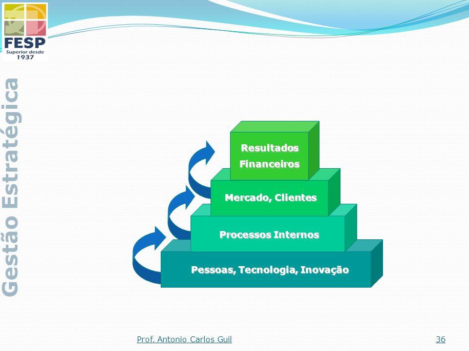 Pessoas, Tecnologia, Inovação Processos Internos Mercado, Clientes ResultadosFinanceiros Gestão Estratégica 36Prof. Antonio Carlos Guil