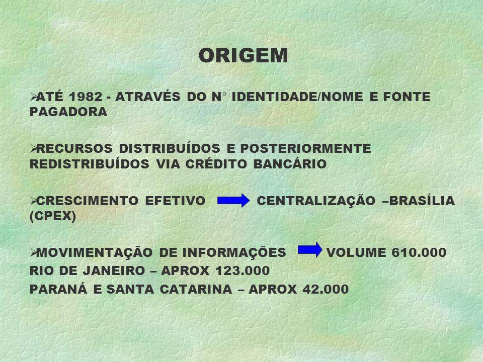 ORIGEM ATÉ 1982 - ATRAVÉS DO N° IDENTIDADE/NOME E FONTE PAGADORA RECURSOS DISTRIBUÍDOS E POSTERIORMENTE REDISTRIBUÍDOS VIA CRÉDITO BANCÁRIO CRESCIMENTO EFETIVO CENTRALIZAÇÃO –BRASÍLIA (CPEX) MOVIMENTAÇÃO DE INFORMAÇÕES VOLUME 610.000 RIO DE JANEIRO – APROX 123.000 PARANÁ E SANTA CATARINA – APROX 42.000