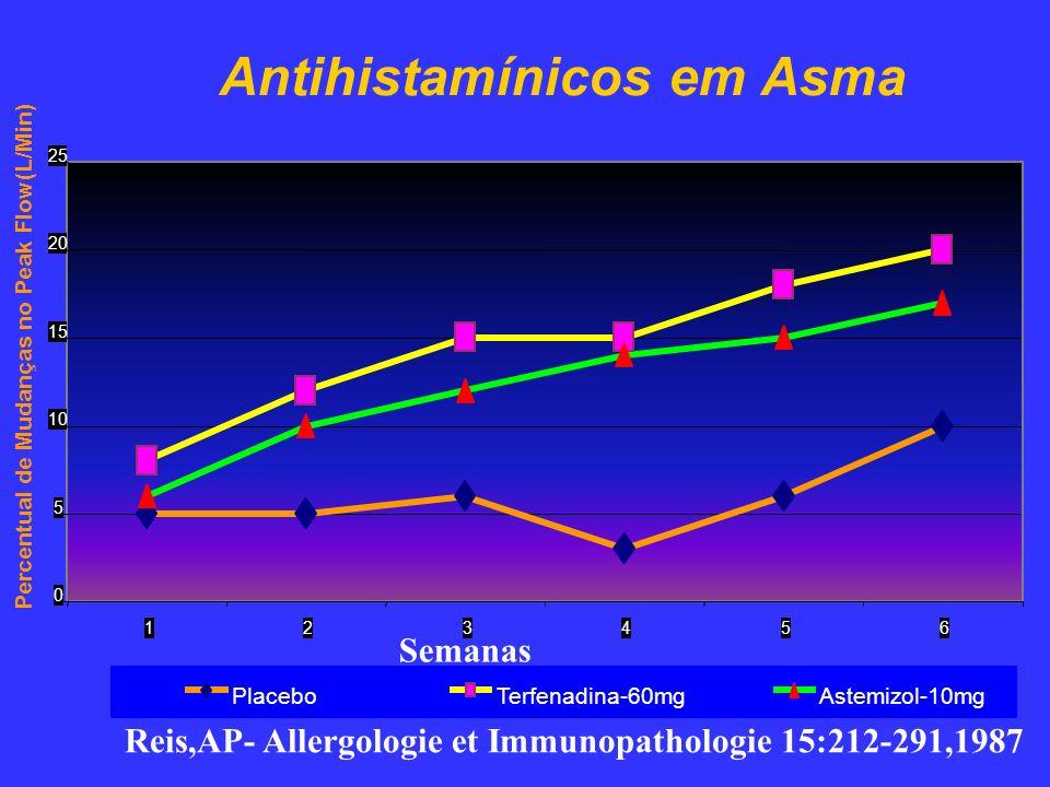 Antihistamínicos em Asma 0 5 10 15 20 25 123456 Percentual de Mudanças no Peak Flow(L/Min) PlaceboTerfenadina-60mgAstemizol-10mg Semanas Reis,AP- Alle