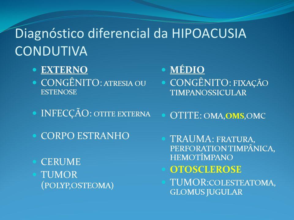 Diagnóstico diferencial da HIPOACUSIA CONDUTIVA EXTERNO CONGÊNITO: ATRESIA OU ESTENOSE INFECÇÃO: OTITE EXTERNA CORPO ESTRANHO CERUME TUMOR ( POLYP,OST