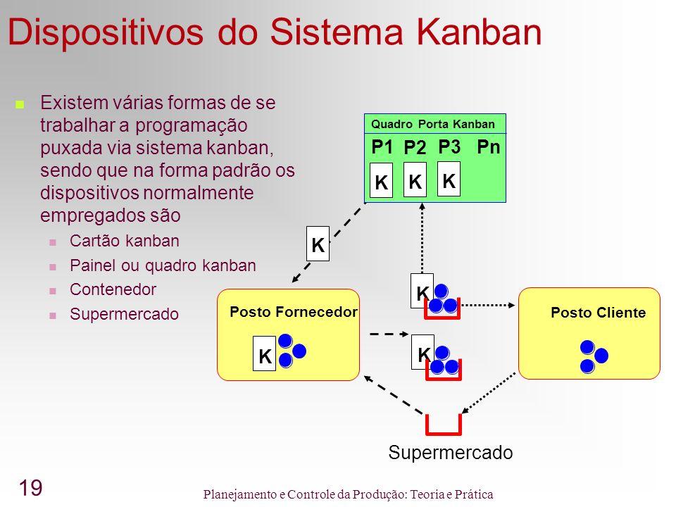 19 Planejamento e Controle da Produção: Teoria e Prática Dispositivos do Sistema Kanban Posto Fornecedor K Posto Cliente Quadro Porta Kanban K K K P1