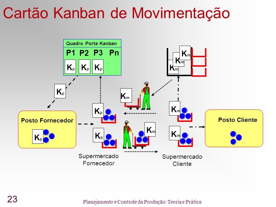 23 Planejamento e Controle da Produção: Teoria e Prática Cartão Kanban de Movimentação Supermercado Fornecedor Posto Fornecedor Posto Cliente KpKp Quadro Porta Kanban P1 P2 P3Pn KpKp KpKp KpKp KpKp KpKp KpKp KmKm Supermercado Cliente KmKm KmKm KmKm KmKm KmKm KmKm