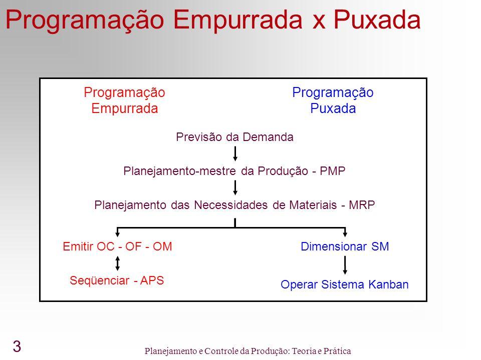 3 Planejamento e Controle da Produção: Teoria e Prática Programação Empurrada x Puxada Previsão da Demanda Planejamento-mestre da Produção - PMP Planejamento das Necessidades de Materiais - MRP Emitir OC - OF - OM Programação Empurrada Programação Puxada Seqüenciar - APS Dimensionar SM Operar Sistema Kanban