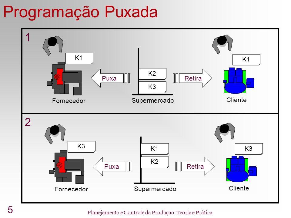 5 Planejamento e Controle da Produção: Teoria e Prática Programação Puxada 1 2 K1 K3 K2 Supermercado Fornecedor Cliente Puxa Retira K1 K3K1 K2 Supermercado Fornecedor Cliente Puxa Retira K3