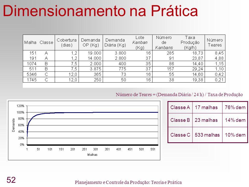 52 Planejamento e Controle da Produção: Teoria e Prática Dimensionamento na Prática Classe A17 malhas76% dem Classe B23 malhas14% dem Classe C533 malhas10% dem Número de Teares = (Demanda Diária / 24 h) / Taxa de Produção