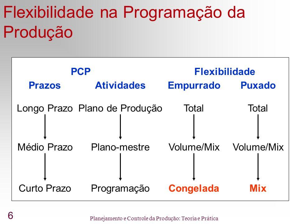 6 Planejamento e Controle da Produção: Teoria e Prática Flexibilidade na Programação da Produção Empurrado Total Volume/Mix Congelada Atividades Plano
