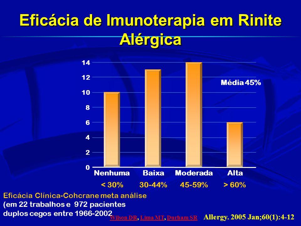 Linda Cox- Allergen Immunotherapy Practice Parameters-Update-2006 Harold S Nelson JACI abril 2007;119:769-77. Limitações da Imunoterapia Específica Re
