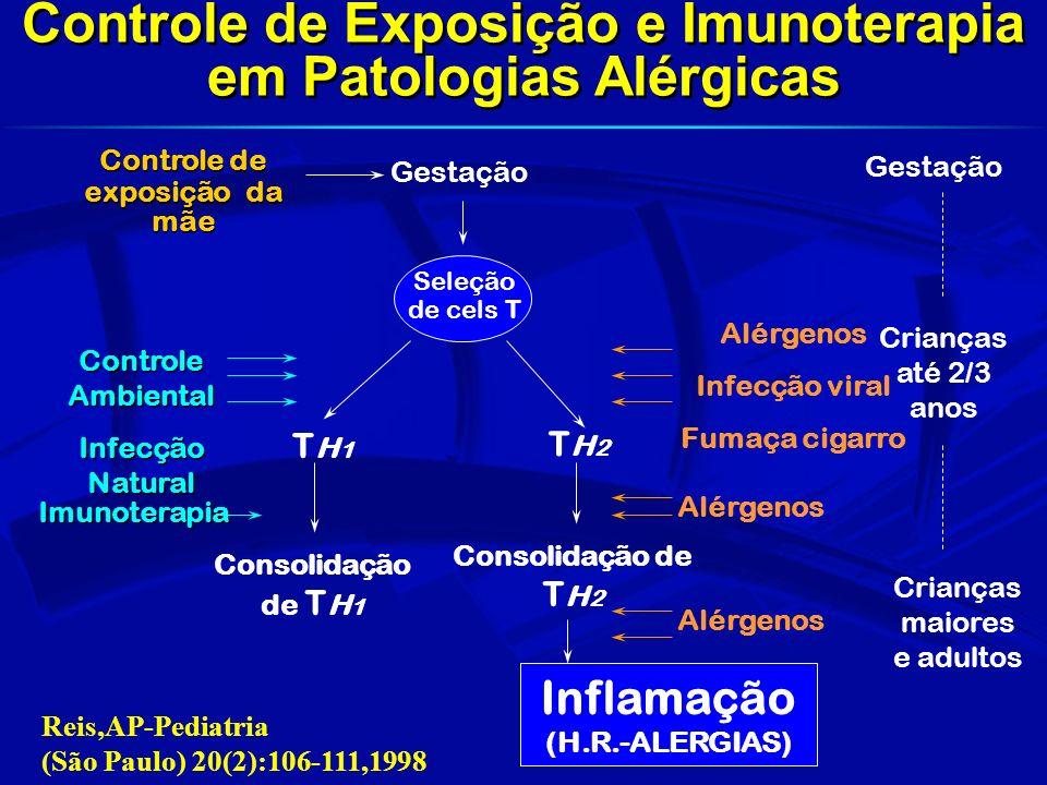 TH2 Exposição a alérgenos ambientais Infecções virais Alimentação materna e do lactente Exposição a fumaça de cigarro Exposição a alérgenos ambientais