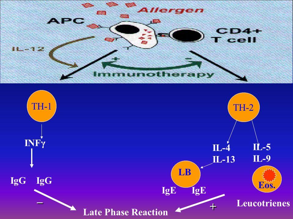 A Imunoterapia tem como objetivo: 1 Diminuir as IgE circulantes 2 Aumentar a imunidade geral do paciente 3 Diminuir a inflamação alérgica 4 Diminuir a