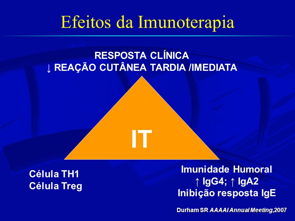 IT RESPOSTA CLÍNICA REAÇÃO CUTÂNEA TARDIA /IMEDIATA Célula TH1 Célula Treg Imunidade Humoral IgG4; IgA2 Inibição resposta IgE Durham SR AAAAI Annual Meeting,2007 Efeitos da Imunoterapia