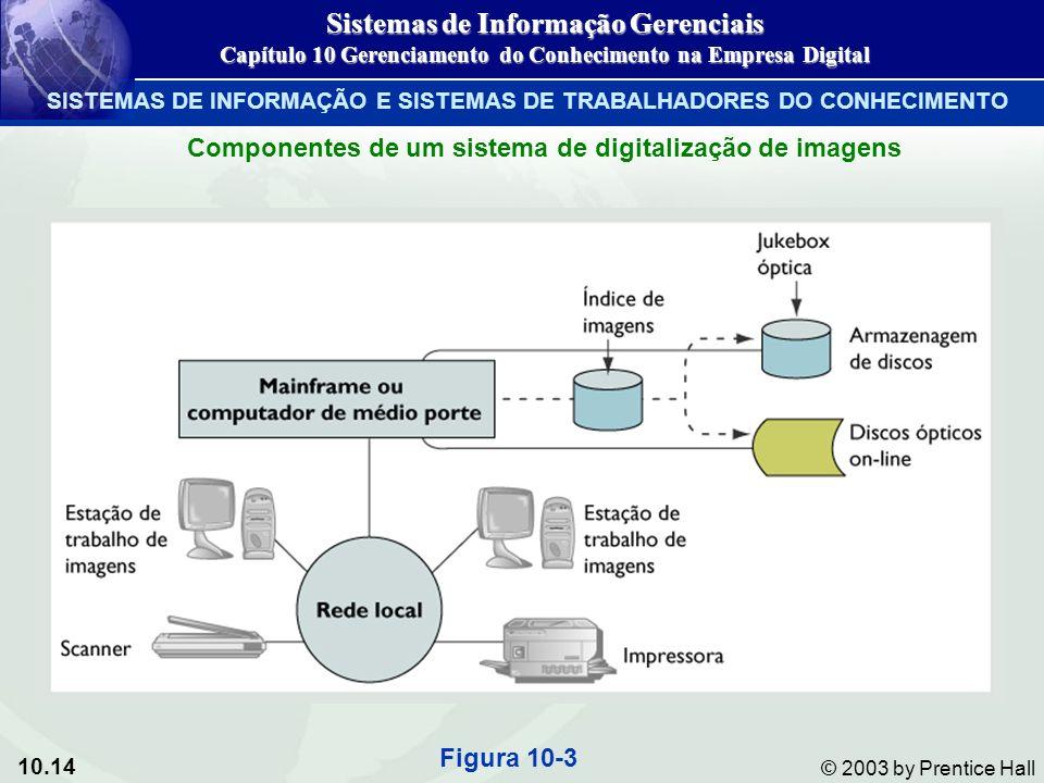 10.14 © 2003 by Prentice Hall Componentes de um sistema de digitalização de imagens Figura 10-3 Sistemas de Informação Gerenciais Capítulo 10 Gerencia
