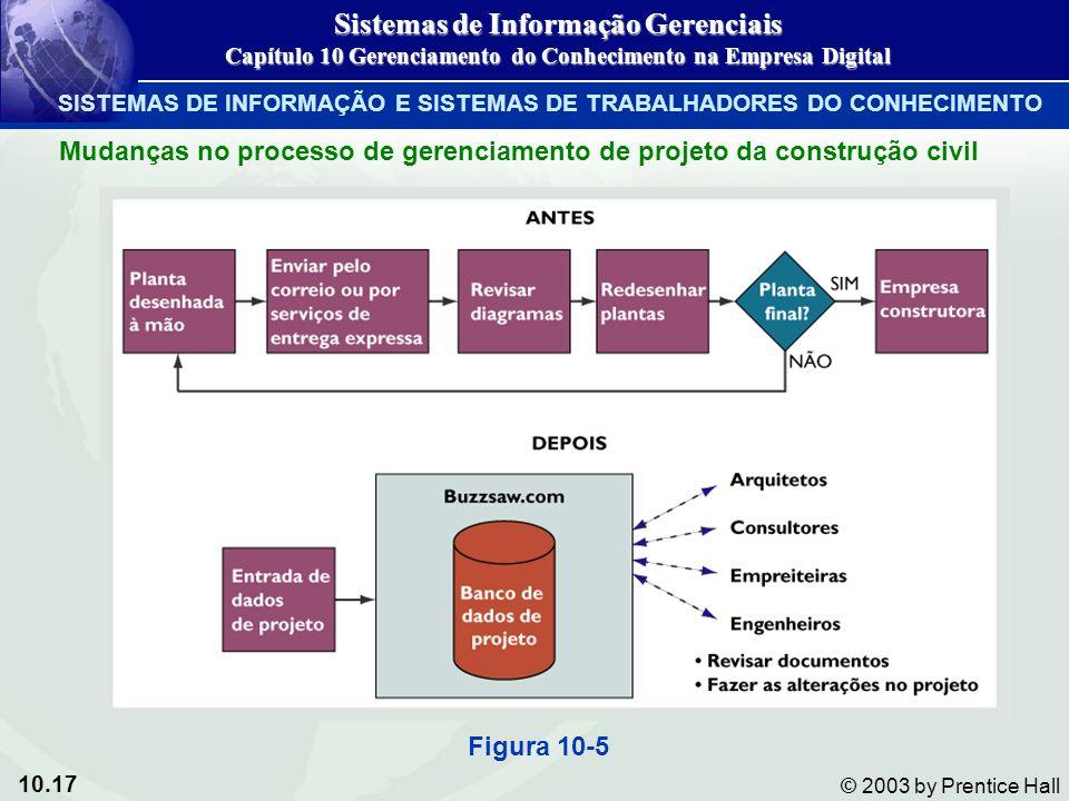 10.17 © 2003 by Prentice Hall Mudanças no processo de gerenciamento de projeto da construção civil Figura 10-5 Sistemas de Informação Gerenciais Capít