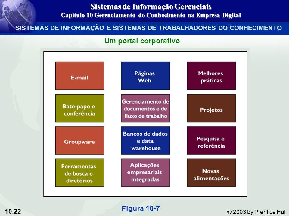 10.22 © 2003 by Prentice Hall Um portal corporativo Figura 10-7 Sistemas de Informação Gerenciais Capítulo 10 Gerenciamento do Conhecimento na Empresa
