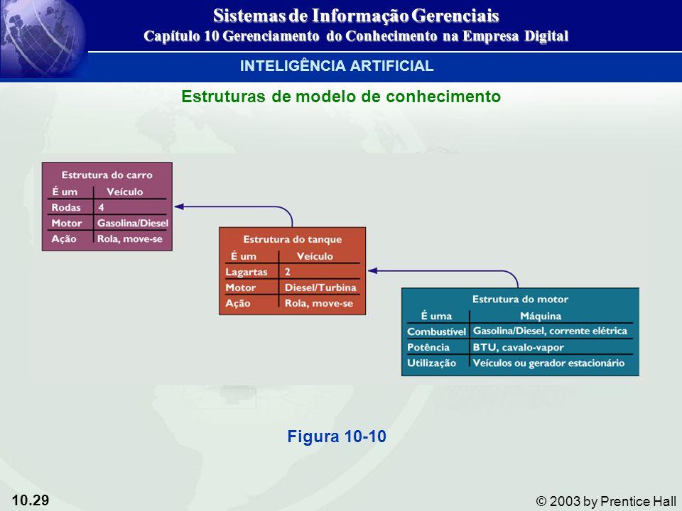 10.29 © 2003 by Prentice Hall Estruturas de modelo de conhecimento Figura 10-10 Sistemas de Informação Gerenciais Capítulo 10 Gerenciamento do Conheci