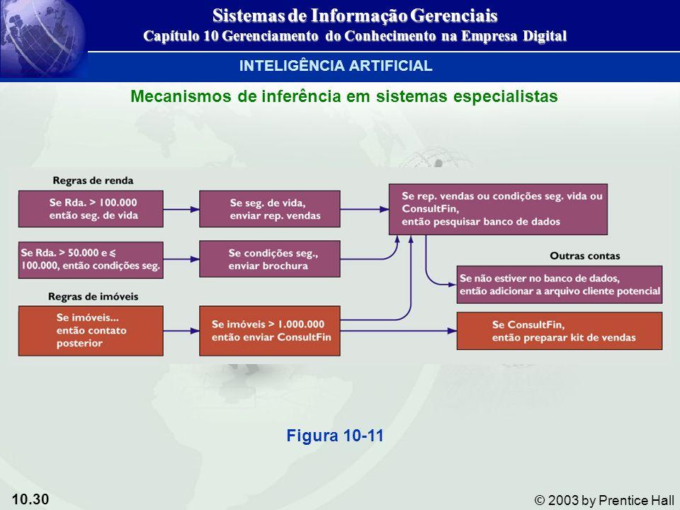 10.30 © 2003 by Prentice Hall Mecanismos de inferência em sistemas especialistas Figura 10-11 Sistemas de Informação Gerenciais Capítulo 10 Gerenciame