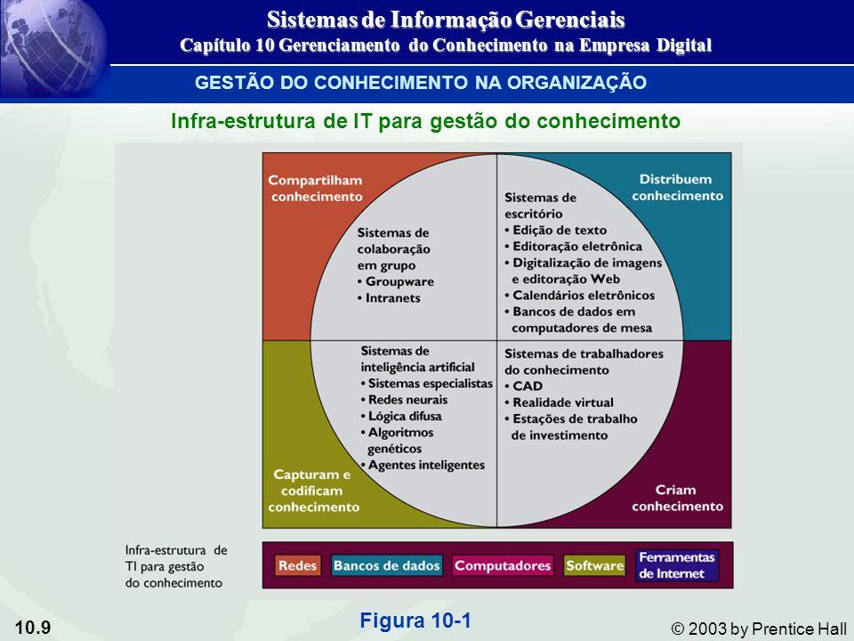 10.9 © 2003 by Prentice Hall Infra-estrutura de IT para gestão do conhecimento Figura 10-1 Sistemas de Informação Gerenciais Capítulo 10 Gerenciamento