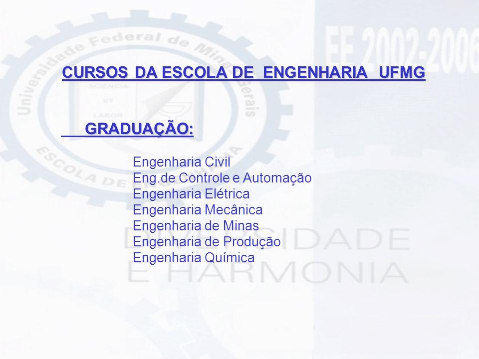 PÓS – GRADUAÇÃO Mestrado e Doutorado (Stricto Sensu ) Engenharia de Produção ( M ) Engenharia de Estruturas ( M/D ) Ciências Técnicas Nucleares ( M ) Engenharia Elétrica (M/D ) Engenharia Mecânica ( M/D ) Engenharia Metalúrgica e de Minas ( M/D ) Engenharia Química ( M ) Saneamento, Meio Ambiente e Recursos Hídricos ( M/D )