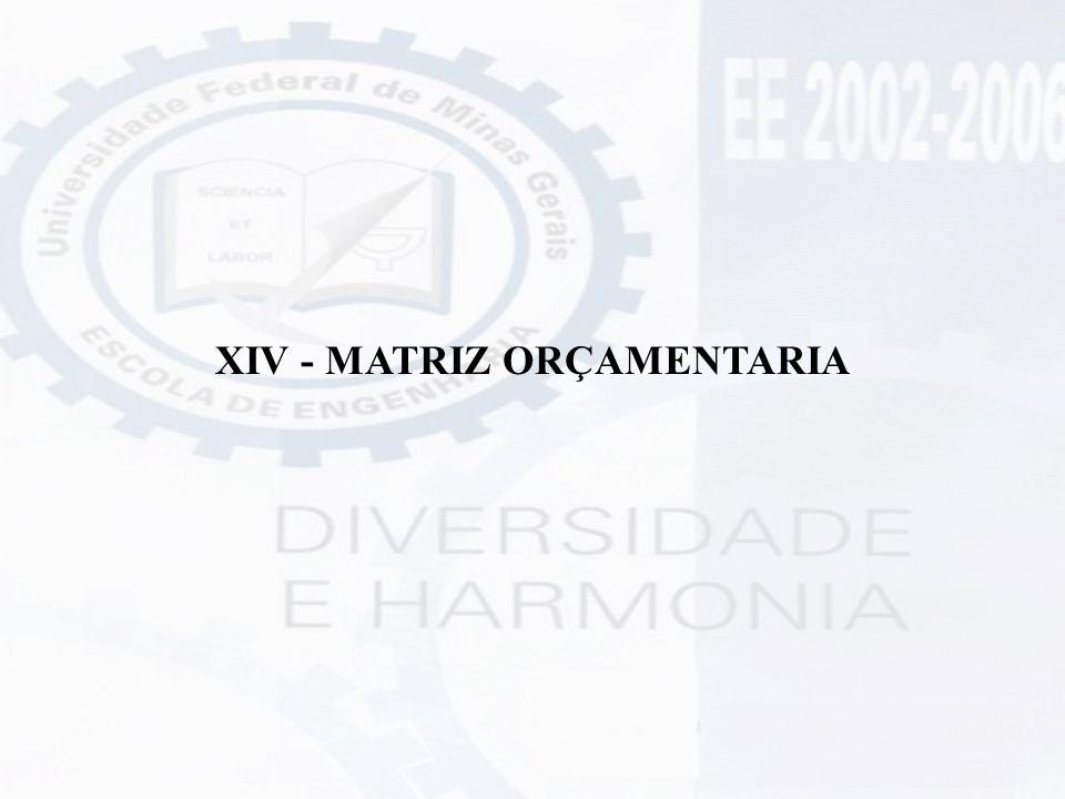 XIV - MATRIZ ORÇAMENTARIA