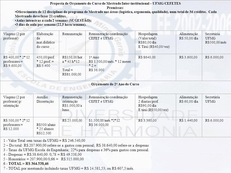 Proposta de Orçamento do Curso de Mestrado Inter-institucional – UFMG/CEFETES Premissas: Oferecimento de 12 disciplinas do programa de Mestrado nas ár