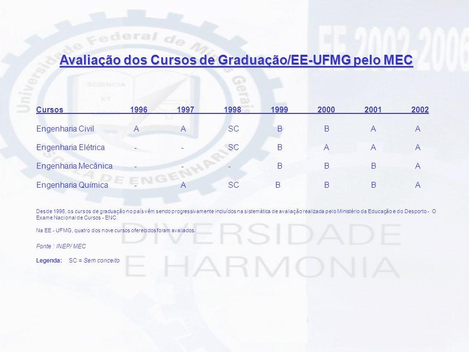 Avaliação dos cursos de Pós-graduação da EE/UFMG pela CAPES Conceito Capes CursosData de criação Nível 96/9798/99/2000 Ciências e Técnicas Nucleares 19/04/68M34 Engenharia de Estruturas 27/11/87M44 16/12/99D44 Engenharia de Produção 18/11/94M34 Engenharia Elétrica 22/03/72M55 D55 Engenharia Mecânica 23/03/72M44 28/08/97D44 Engenharia Metalúrgica e de Minas 14/05/71M66 27/05/83D66 Engenharia Química 20/12/91M34 Saneamento, Meio Ambiente e Recursos Hídricos 23/03/72M45 16/12/99D45
