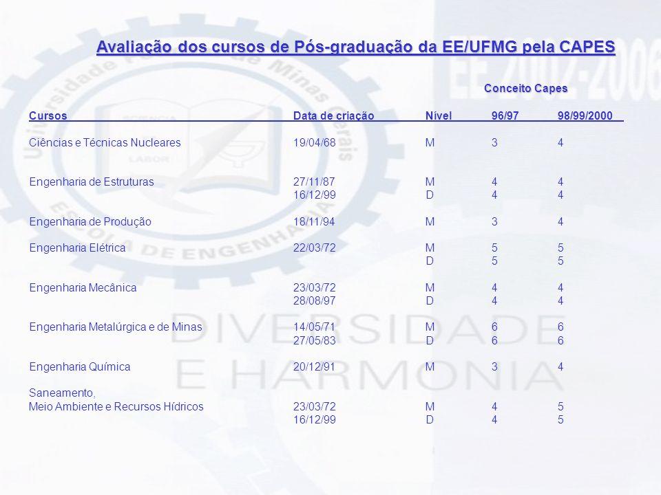 Avaliação dos cursos de Pós-graduação da EE/UFMG pela CAPES Conceito Capes CursosData de criação Nível 96/9798/99/2000 Ciências e Técnicas Nucleares 1