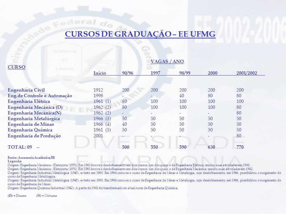 CURSOS DE GRADUAÇÃO – EE UFMG VAGAS / ANO CURSO Início90/96199798/9920002001/2002 Engenharia Civil 1912200200200200200 Eng.de Controle e Automação 199