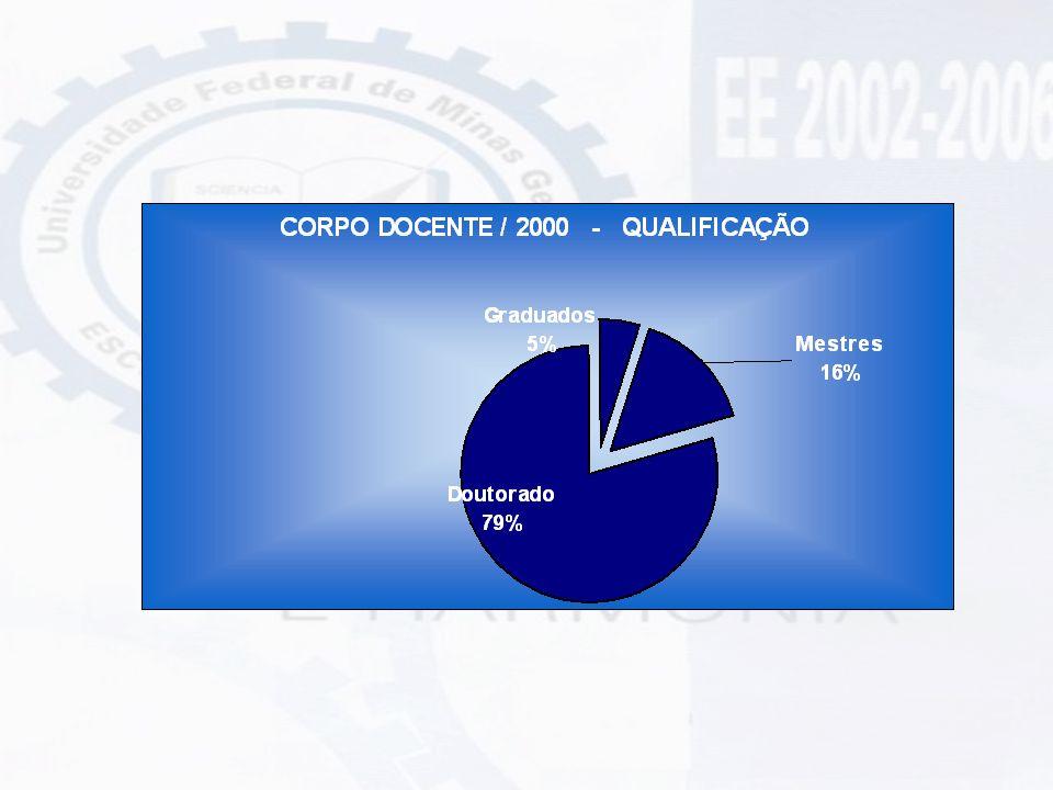 REGIME DE TRABALHO DO CORPO DOCENTE EE-UFMG
