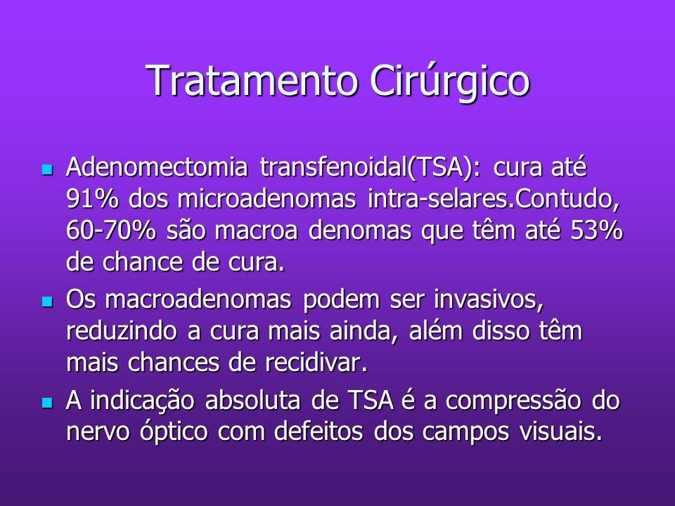 Tratamento Cirúrgico Adenomectomia transfenoidal(TSA): cura até 91% dos microadenomas intra-selares.Contudo, 60-70% são macroa denomas que têm até 53%