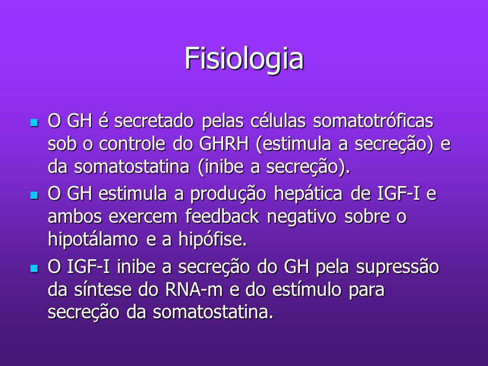 Fisiologia O GH promove o crescimento linear, aumenta a síntese protéica e mobiliza ácidos graxos do tecido adiposo.Sendo a maior parte dos efeitos mediados pelo IGF-I ( circulante no plasma como IGFBP-3).
