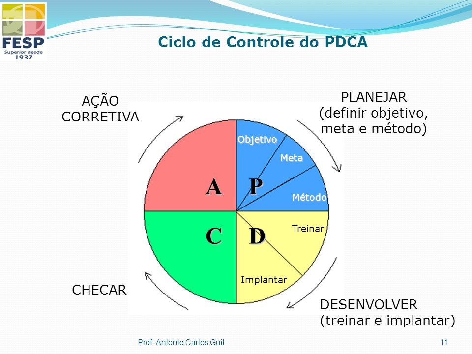 Ciclo de Controle do PDCA AÇÃO CORRETIVA PLANEJAR (definir objetivo, meta e método) DESENVOLVER (treinar e implantar) CHECAR Objetivo Meta Método P D