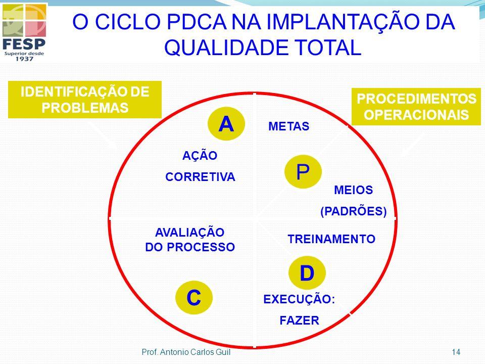 O CICLO PDCA NA IMPLANTAÇÃO DA QUALIDADE TOTAL C A D P AÇÃO CORRETIVA METAS MEIOS (PADRÕES) TREINAMENTO EXECUÇÃO: FAZER AVALIAÇÃO DO PROCESSO IDENTIFICAÇÃO DE PROBLEMAS PROCEDIMENTOS OPERACIONAIS 14Prof.