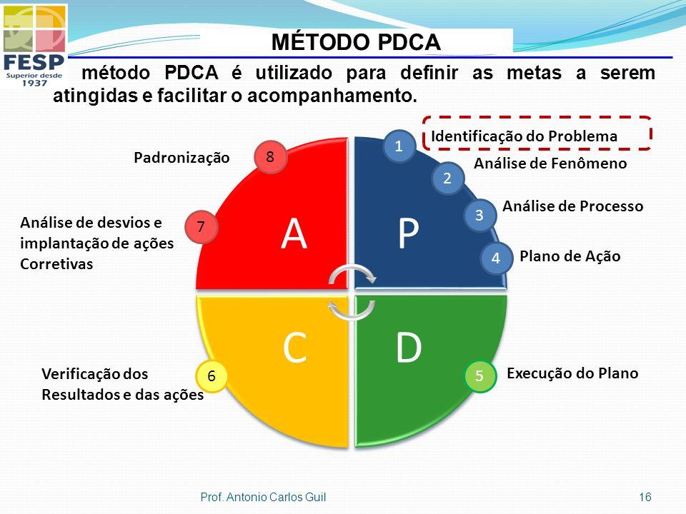 AP DC 1 Identificação do Problema 2 Análise de Fenômeno 3 Análise de Processo 4 Plano de Ação 5 Execução do Plano 6 Verificação dos Resultados e das ações 7 Análise de desvios e implantação de ações Corretivas Padronização 8 MÉTODO PDCA O método PDCA é utilizado para definir as metas a serem atingidas e facilitar o acompanhamento.