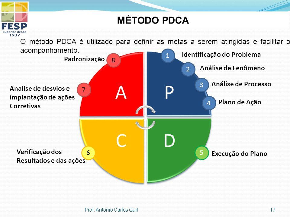AP DC 1 Identificação do Problema 2 Análise de Fenômeno 3 Análise de Processo 4 Plano de Ação 5 Execução do Plano 6 Verificação dos Resultados e das ações 7 Analise de desvios e implantação de ações Corretivas Padronização 8 MÉTODO PDCA O método PDCA é utilizado para definir as metas a serem atingidas e facilitar o acompanhamento.