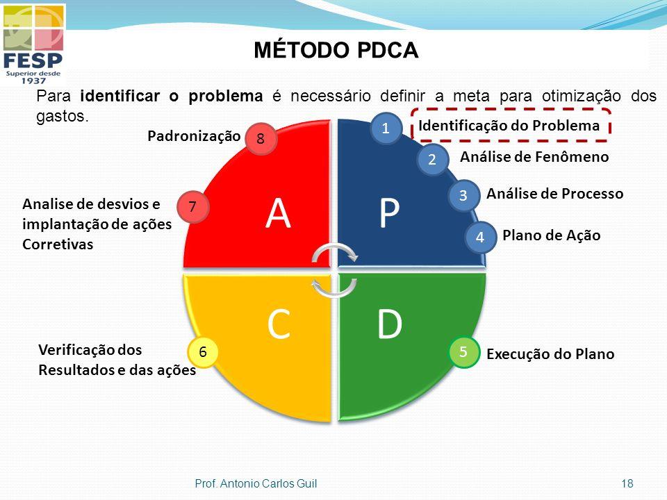 AP DC 1 Identificação do Problema 2 Análise de Fenômeno 3 Análise de Processo 4 Plano de Ação 5 Execução do Plano 6 Verificação dos Resultados e das a