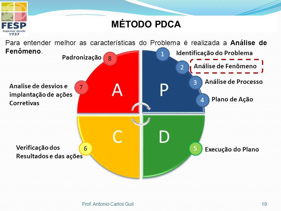 AP DC 1 Identificação do Problema 2 Análise de Fenômeno 3 Análise de Processo 4 Plano de Ação 5 Execução do Plano 6 Verificação dos Resultados e das ações 7 Analise de desvios e implantação de ações Corretivas Padronização 8 MÉTODO PDCA Para entender melhor as características do Problema é realizada a Análise de Fenômeno.