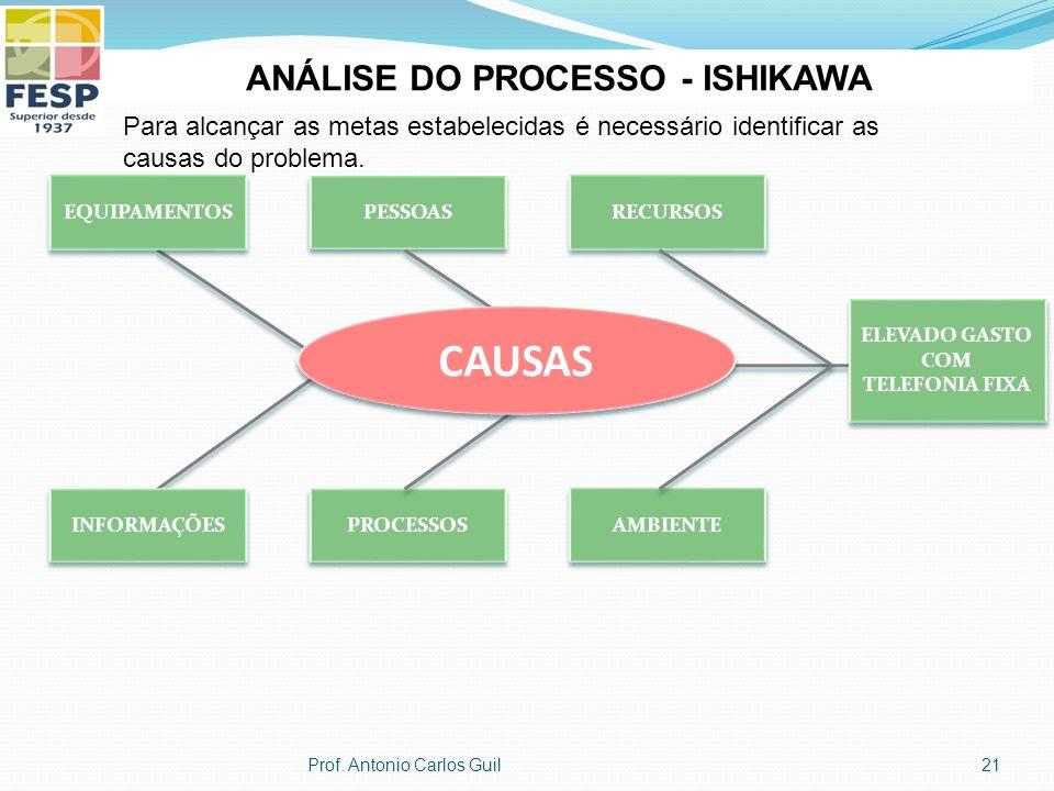 ANÁLISE DO PROCESSO - ISHIKAWA Para alcançar as metas estabelecidas é necessário identificar as causas do problema.