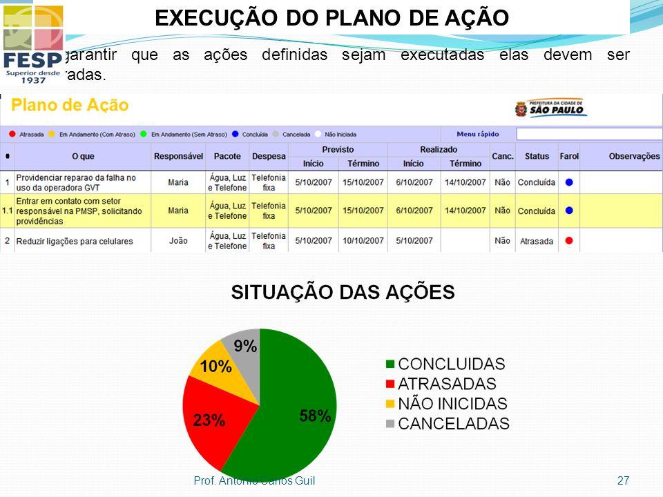 EXECUÇÃO DO PLANO DE AÇÃO Para garantir que as ações definidas sejam executadas elas devem ser monitoradas. 27Prof. Antonio Carlos Guil