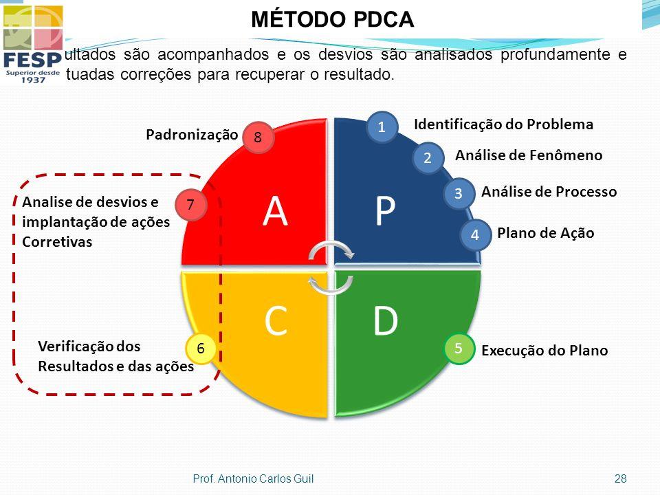 AP DC 1 Identificação do Problema 2 Análise de Fenômeno 3 Análise de Processo 4 Plano de Ação 5 Execução do Plano 6 Verificação dos Resultados e das ações 7 Analise de desvios e implantação de ações Corretivas Padronização 8 MÉTODO PDCA Os resultados são acompanhados e os desvios são analisados profundamente e são efetuadas correções para recuperar o resultado.