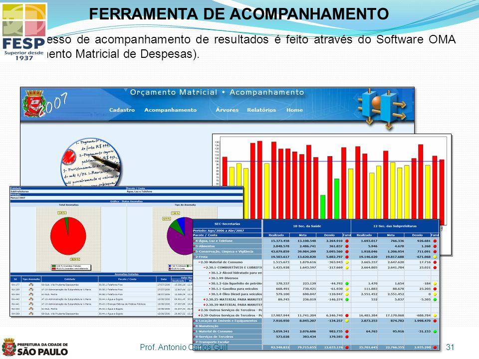 FERRAMENTA DE ACOMPANHAMENTO O processo de acompanhamento de resultados é feito através do Software OMA (Orçamento Matricial de Despesas).