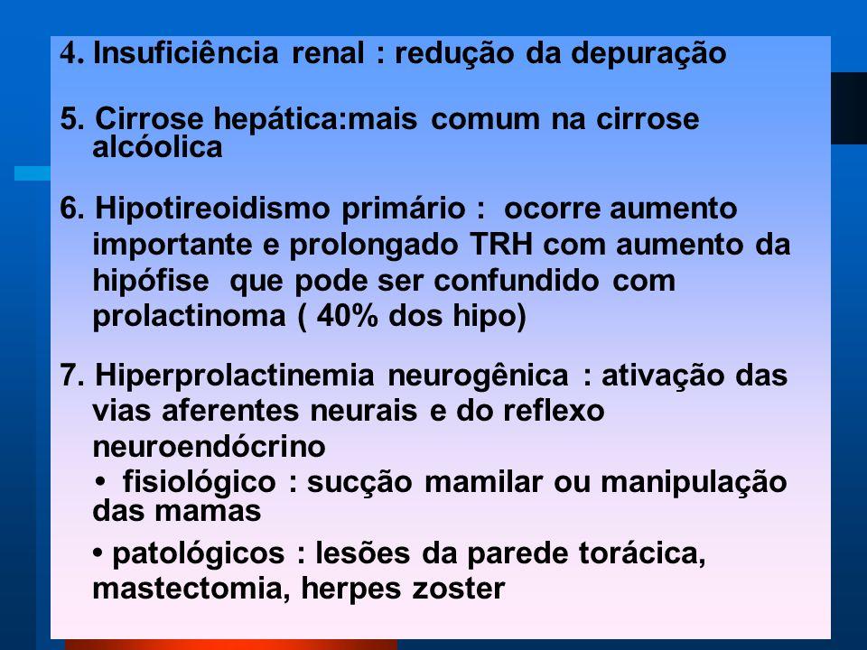 4. Insuficiência renal : redução da depuração 5.