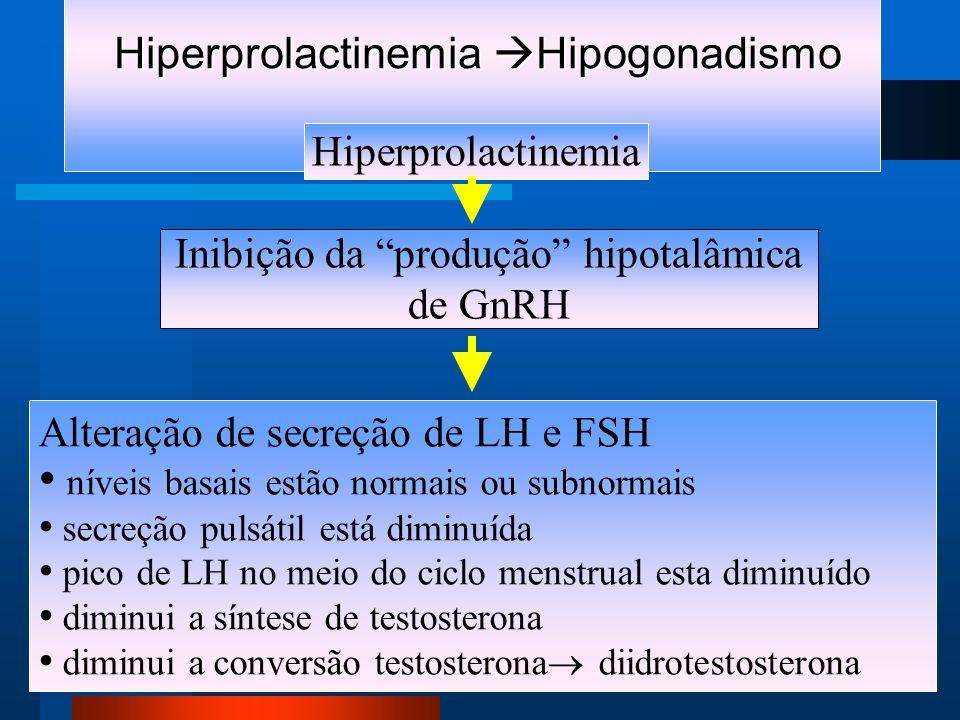 Hiperprolactinemia Hipogonadismo Hiperprolactinemia Hipogonadismo Hiperprolactinemia Inibição da produção hipotalâmica de GnRH Alteração de secreção de LH e FSH níveis basais estão normais ou subnormais secreção pulsátil está diminuída pico de LH no meio do ciclo menstrual esta diminuído diminui a síntese de testosterona diminui a conversão testosterona diidrotestosterona