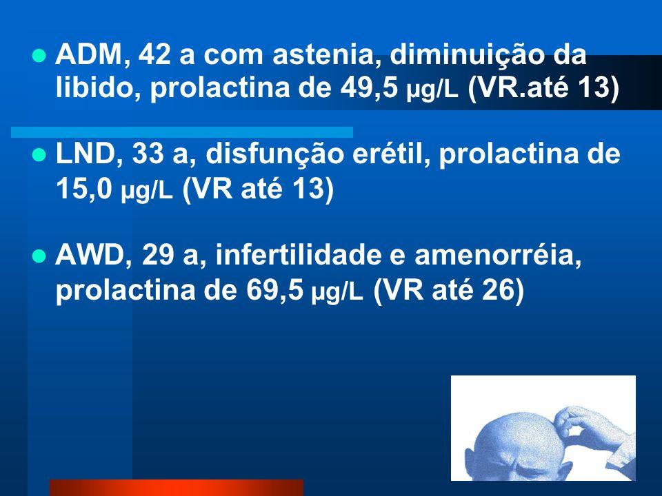 ADM, 42 a com astenia, diminuição da libido, prolactina de 49,5 µg/L (VR.até 13) LND, 33 a, disfunção erétil, prolactina de 15,0 µg/L (VR até 13) AWD, 29 a, infertilidade e amenorréia, prolactina de 69,5 µg/L (VR até 26)