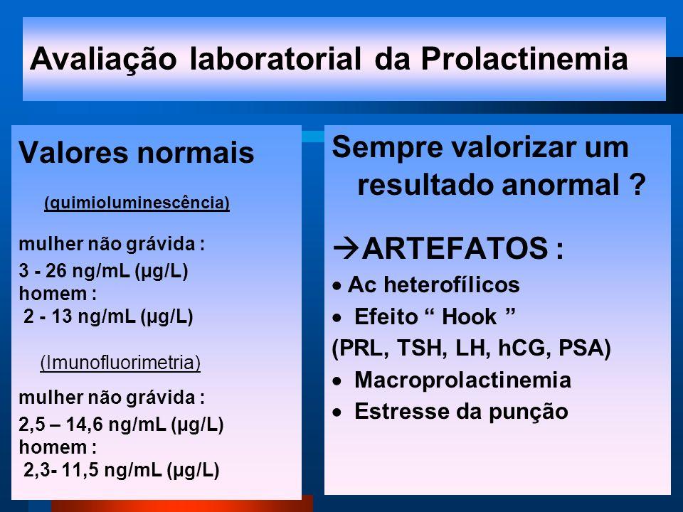 Avaliação laboratorial da Prolactinemia Valores normais (quimioluminescência) mulher não grávida : 3 - 26 ng/mL (µg/L) homem : 2 - 13 ng/mL (µg/L) (Imunofluorimetria) mulher não grávida : 2,5 – 14,6 ng/mL (µg/L) homem : 2,3- 11,5 ng/mL (µg/L) Sempre valorizar um resultado anormal .