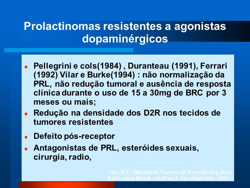 Prolactinomas resistentes a agonistas dopaminérgicos Pellegrini e cols(1984), Duranteau (1991), Ferrari (1992) Vilar e Burke(1994) : não normalização da PRL, não redução tumoral e ausência de resposta clínica durante o uso de 15 a 30mg de BRC por 3 meses ou mais; Redução na densidade dos D2R nos tecidos de tumores resistentes Defeito pós-receptor Antagonistas de PRL, esteróides sexuais, cirurgia, radio, Nina R.C.