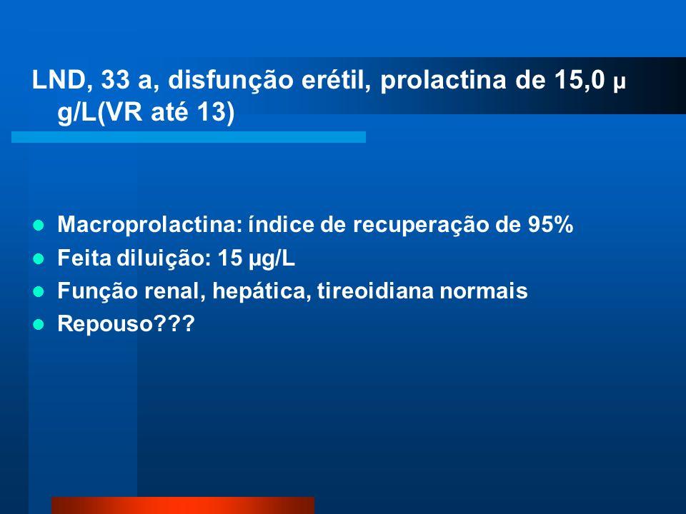 LND, 33 a, disfunção erétil, prolactina de 15,0 µ g/L(VR até 13) Macroprolactina: índice de recuperação de 95% Feita diluição: 15 µg/L Função renal, hepática, tireoidiana normais Repouso