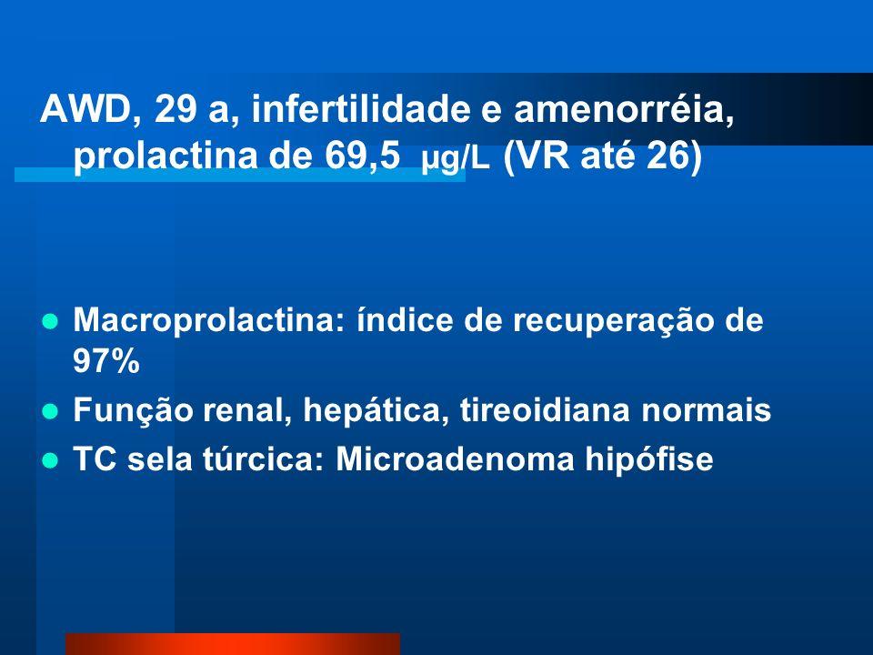 AWD, 29 a, infertilidade e amenorréia, prolactina de 69,5 µg/L (VR até 26) Macroprolactina: índice de recuperação de 97% Função renal, hepática, tireoidiana normais TC sela túrcica: Microadenoma hipófise